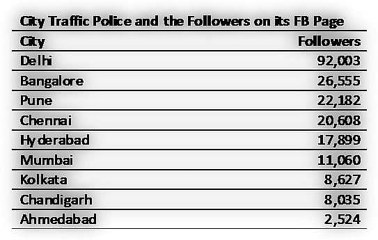 Traffic Police of various cities and their Facebook follower counts