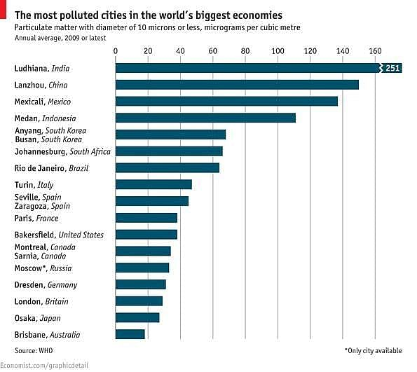 The WHO report on the Most Polluted Cities in the World, 2011