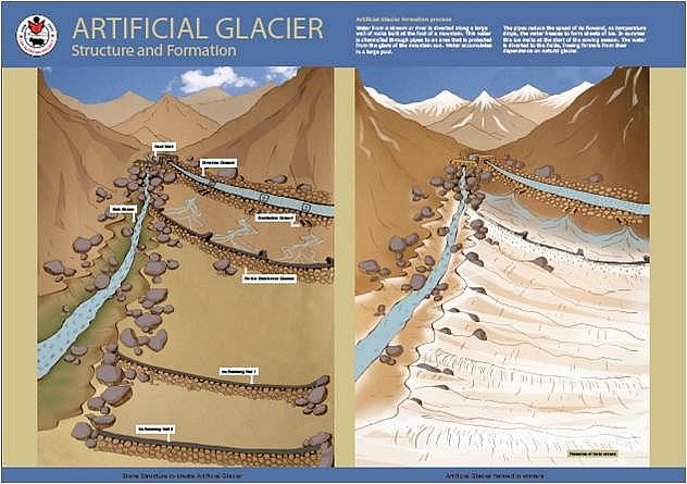 graphical representation of how an artificial glacier works.